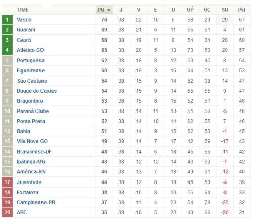 Serie B 2009 Classificacao Adoro Futebol