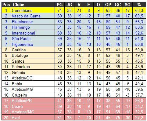 Classificacao Serie A 2011 Adoro Futebol