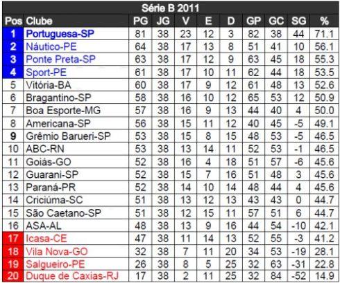 Classificacao Serie B 2011 Adoro Futebol