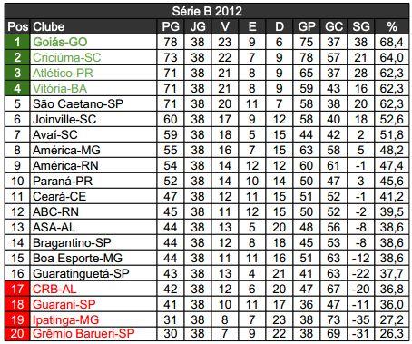Serie B 2012 38ª Rodada Adoro Futebol