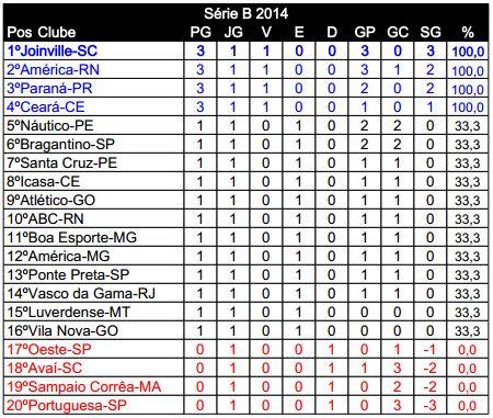 Serie B 2014 Classificacao Por Rodada Adoro Futebol