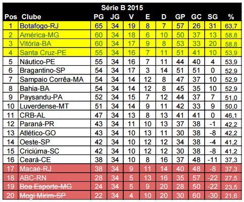 Serie B 2015 Classificacao Por Rodada Adoro Futebol
