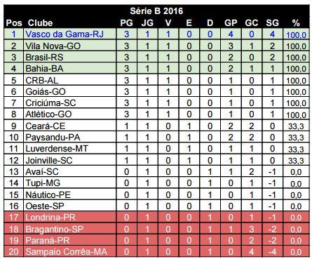 Serie B 2016 Classificacao Por Rodada Adoro Futebol
